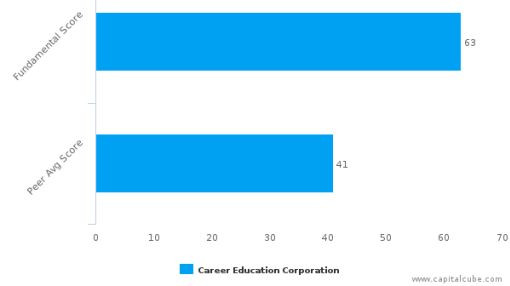 Career Education Corp. – Value Analysis (NASDAQ:CECO) : September 26, 2016