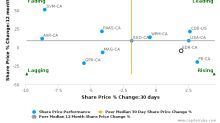 Endeavour Silver Corp. breached its 50 day moving average in a Bearish Manner : EDR-CA : May 23, 2017