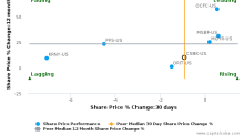 Clifton Bancorp, Inc. breached its 50 day moving average in a Bearish Manner : CSBK-US : May 18, 2017