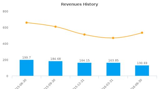 A.M. Castle & Co. :CAS-US: Earnings Analysis: Q2, 2016 By the Numbers : August 11, 2016