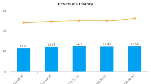 Peoples Bancorp of North Carolina, Inc. :PEBK-US: Earnings Analysis: Q2, 2016 By the Numbers : August 5, 2016