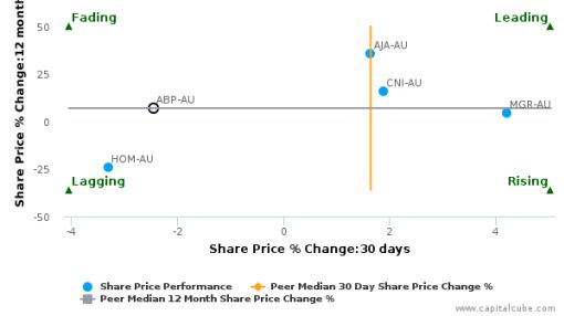 Abacus Property Group breached its 50 day moving average in a Bearish Manner : ABP-AU : June 18, 2016