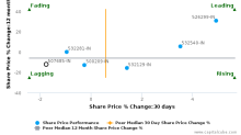 Wipro Ltd. breached its 50 day moving average in a Bullish Manner : 507685-IN : February 14, 2017