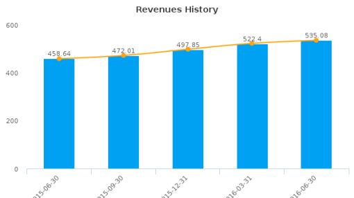 First Republic Bank, Inc. :FRC-US: Earnings Analysis: Q2, 2016 By the Numbers : July 21, 2016