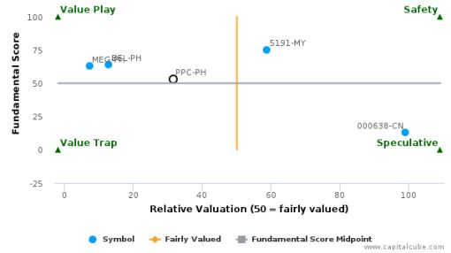 Pryce Corp. : Fairly valued, but don't skip the other factors