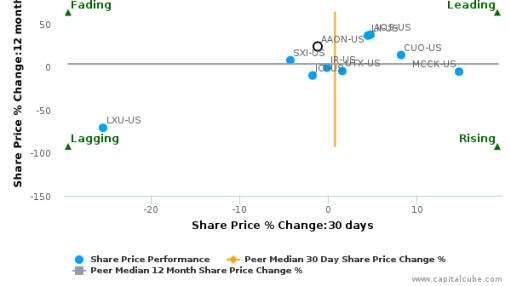 AAON, Inc. breached its 50 day moving average in a Bullish Manner : AAON-US : July 11, 2016