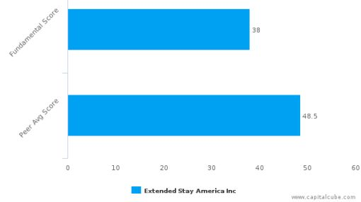 Extended Stay America, Inc. – Value Analysis (NYSE:STAY) : September 21, 2016