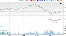Top Ranked Momentum Stocks to Buy for December 5th