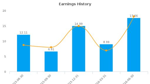 Gray Television, Inc. :GTN-US: Earnings Analysis: Q2, 2016 By the Numbers : August 10, 2016