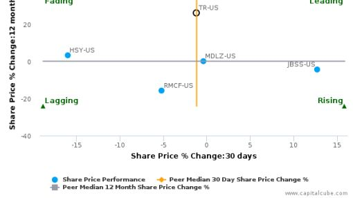 Tootsie Roll Industries, Inc. breached its 50 day moving average in a Bullish Manner : TR-US : September 20, 2016