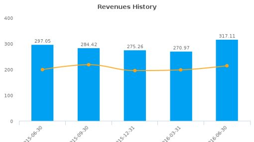 RLJ Lodging Trust :RLJ-US: Earnings Analysis: Q2, 2016 By the Numbers : August 8, 2016