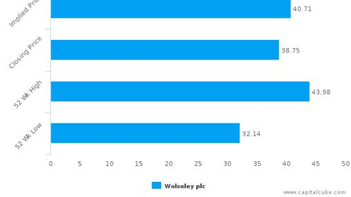 Wolseley Plc : Undervalued relative to peers, but don't ignore the other factors