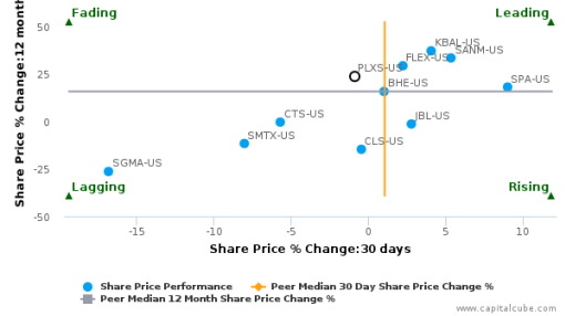 Plexus Corp. breached its 50 day moving average in a Bearish Manner : PLXS-US : September 30, 2016