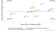 GP Strategies Corp. breached its 50 day moving average in a Bearish Manner : GPX-US : October 14, 2016