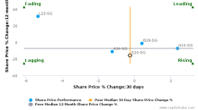 The Straits Trading Co. Ltd. breached its 50 day moving average in a Bearish Manner : S20-SG : October 11, 2016