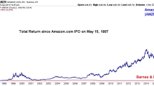Here's how rich you would be if you invested in Amazon at its IPO