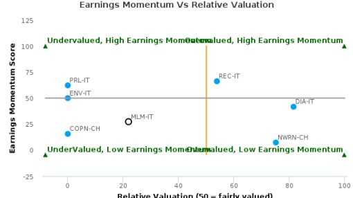 Molecular Medicine SpA breached its 50 day moving average in a Bearish Manner : MLM-IT : July 4, 2016