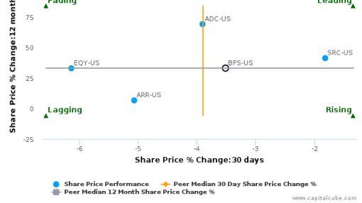 Saul Centers, Inc. breached its 50 day moving average in a Bearish Manner : BFS-US : September 12, 2016
