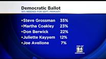 Massachusetts Democrats Narrow Governor Field To 3