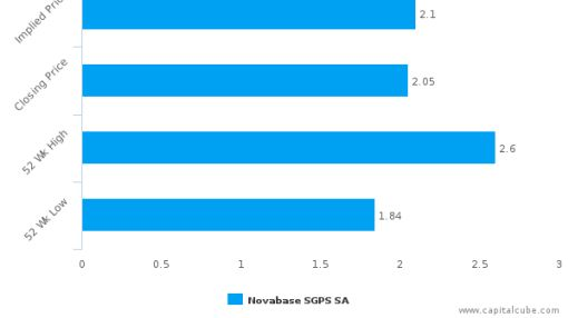 Novabase SGPS SA : Fairly valued, but may deserve another look