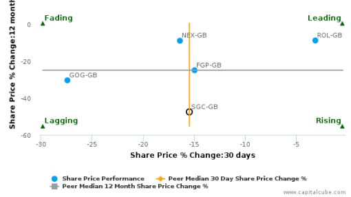 Stagecoach Group Plc: Price momentum supported by strong fundamentals