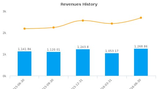 Eisai Co., Ltd. :ESALY-US: Earnings Analysis: Q1, 2017 By the Numbers : August 9, 2016