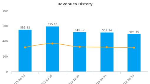 NorthStar Realty Finance Corp. :NRF-US: Earnings Analysis: Q2, 2016 By the Numbers : August 8, 2016