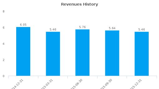T Bancshares, Inc. :TBNC-US: Earnings Analysis: Q4, 2015 By the Numbers