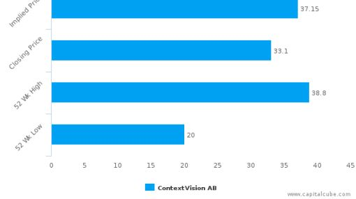 ContextVision AB : Fairly valued, but don't skip the other factors