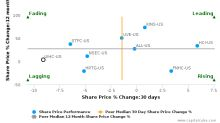 United Insurance Holdings Corp. breached its 50 day moving average in a Bearish Manner : UIHC-US : January 20, 2017