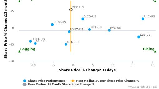 Media General, Inc. breached its 50 day moving average in a Bearish Manner : MEG-US : August 10, 2016