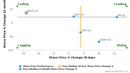 World Acceptance Corp. breached its 50 day moving average in a Bearish Manner : WRLD-US : August 19, 2016