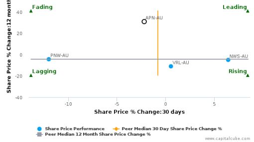 APN News & Media Ltd. breached its 50 day moving average in a Bearish Manner : APN-AU : August 23, 2016