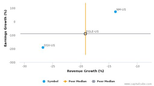Eagle Bulk Shipping, Inc. :EGLE-US: Earnings Analysis: Q1, 2016 By the Numbers : June 7, 2016