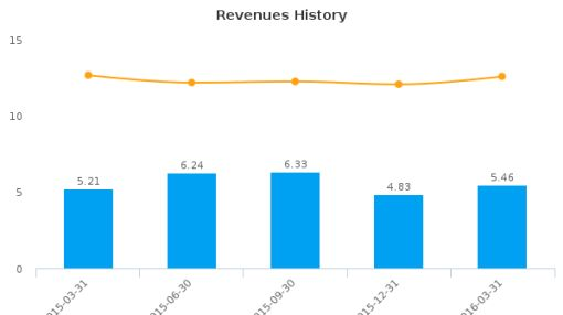 Village Bank & Trust Financial Corp. :VBFC-US: Earnings Analysis: Q1, 2016 By the Numbers : June 1, 2016
