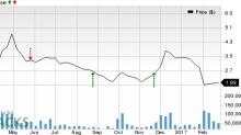 Should You Sell SeaDrill (SDRL) Before Earnings?