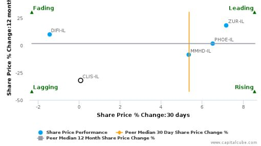 Clal Insurance Enterprises Holdings Ltd. breached its 50 day moving average in a Bullish Manner : CLIS-IL : September 29, 2016