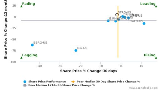 Del Frisco's Restaurant Group, Inc. breached its 50 day moving average in a Bearish Manner : DFRG-US : August 29, 2016