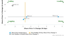 Nicolet Bankshares, Inc. breached its 50 day moving average in a Bearish Manner : NCBS-US : November 9, 2016