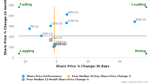 Pan American Silver Corp. breached its 50 day moving average in a Bearish Manner : PAA-CA : August 25, 2016