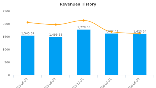 Singapore Technologies Engineering Ltd. :S63-SG: Earnings Analysis: Q2, 2016 By the Numbers : August 22, 2016