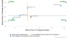 COFCO Biochemical (AnHui) Co., Ltd. breached its 50 day moving average in a Bearish Manner : 000930-CN : December 6, 2016