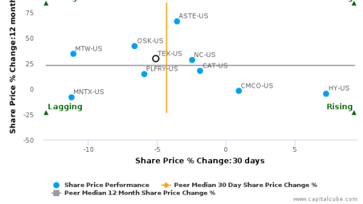 Terex Corp. breached its 50 day moving average in a Bearish Manner : TEX-US : September 26, 2016