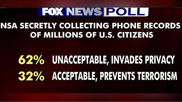 Fox News Poll: Voters oppose NSA program