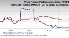 Momenta (MNTA) Q1 Loss Narrower than Expected, Sales Beat