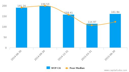 Whitecap Resources, Inc. Earnings Q2*, 2015