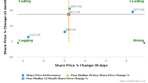American Campus Communities, Inc. breached its 50 day moving average in a Bearish Manner : ACC-US : August 17, 2016