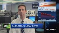 Can Alibaba recover its losses?