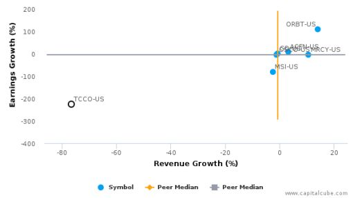 Technical Communications Corp. :TCCO-US: Earnings Analysis: Q2, 2016 By the Numbers : June 7, 2016