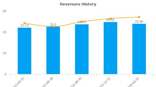 OceanFirst Financial Corp. :OCFC-US: Earnings Analysis: Q1, 2016 By the Numbers : June 28, 2016